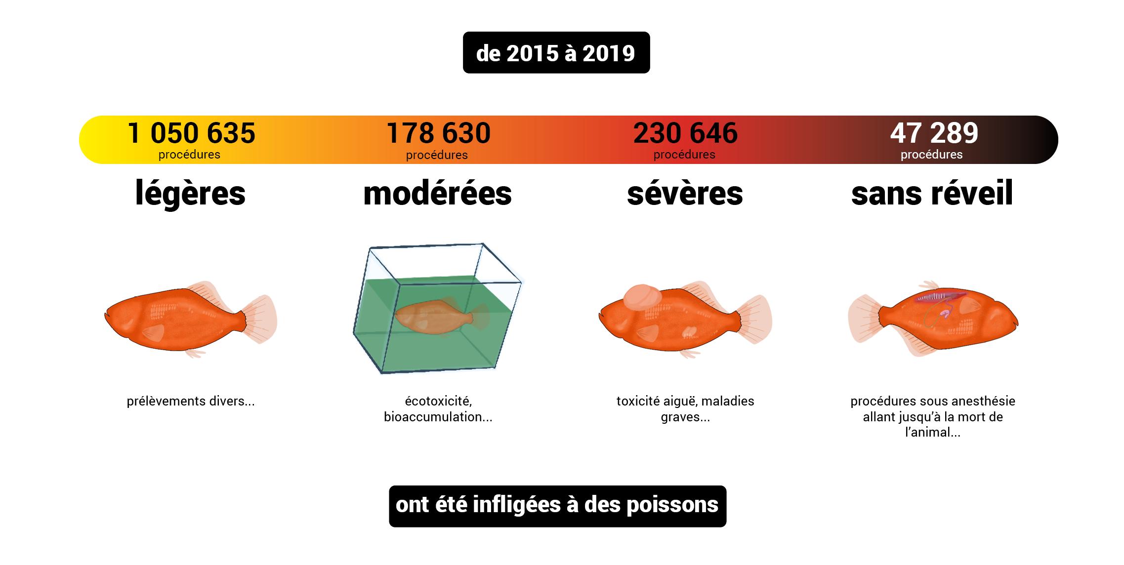 gravités_2015-2019_poissons